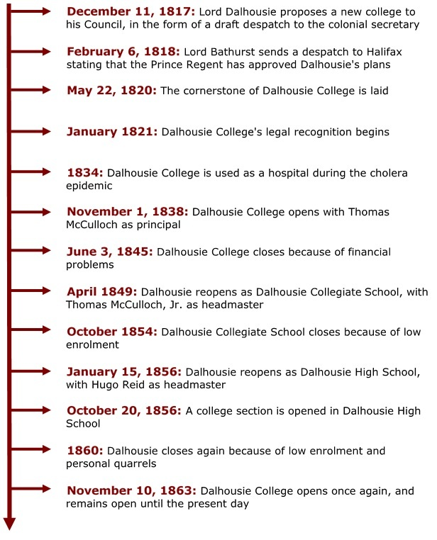 Timeline of Dalhousie's history from 1817 to 1863